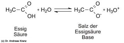 Abb. 6.4: Essig als Beispiel für eine Säure. Gibt die Säure ihr Proton ab, so entseht aus dem Säureteilchen die konjugierte Base.