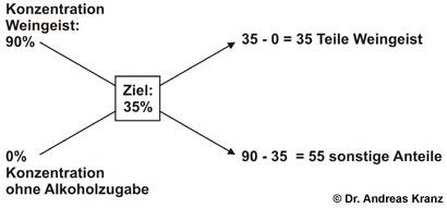 Abb. L4.1: Das Mischungskreuz. Siehe Text für Details.